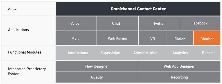 Omnichannel-Contact-Center